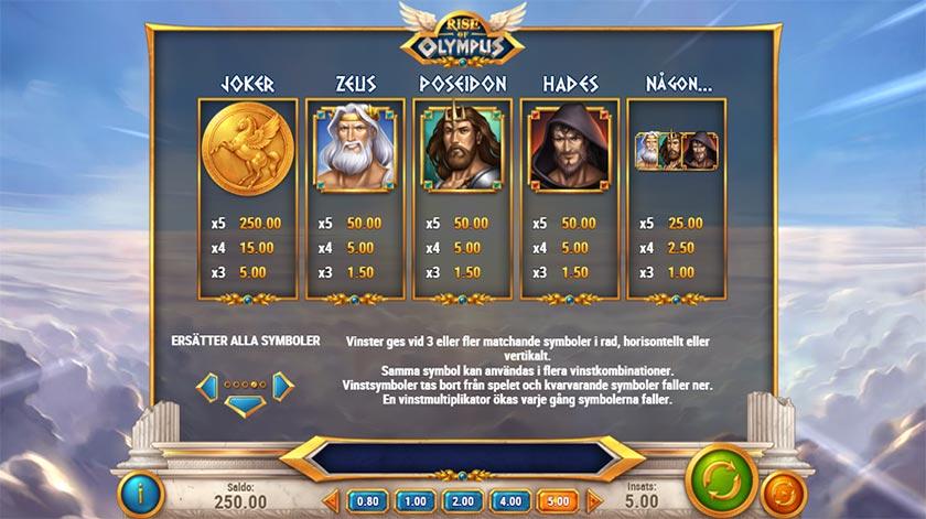 Utbetalningstabell på Rise of Olympus